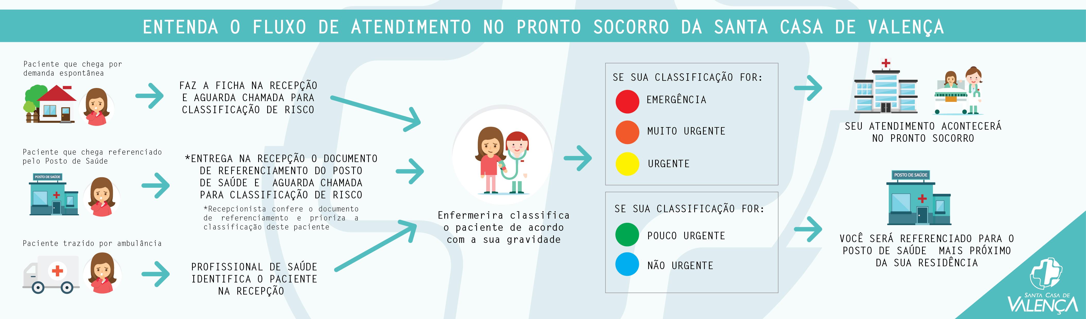 FLUXO DO PS - Infográfico-01